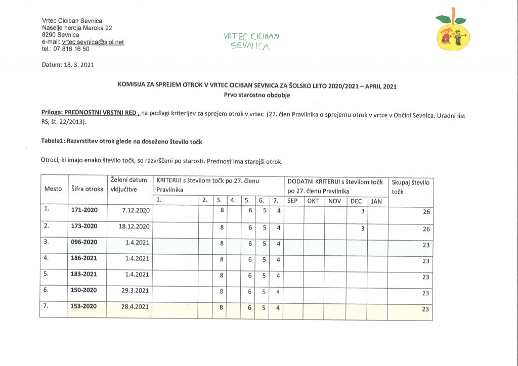 Komisija za sprejem otrok v Vrtec Ciciban Sevnica 2020/2021